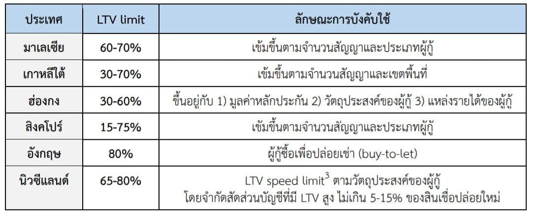 ตัวอย่างการบังคับใช้มาตรการ-LTV-ในต่างประเทศ